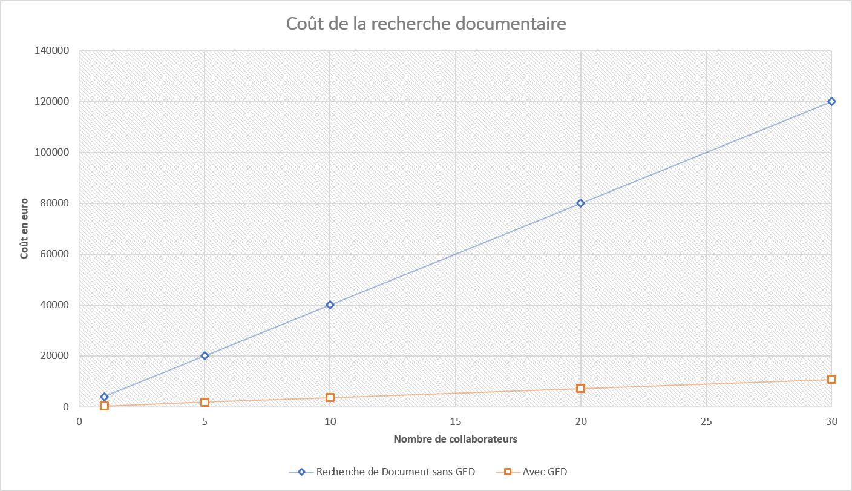 ged, coût de la recherche documentaire