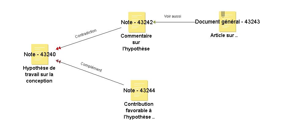 ged collaborative, suivi dynamique de processus, contextualisation de l'information, suivi de version