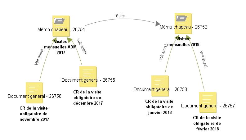 gestion électronique de documents, grapher ANT'box
