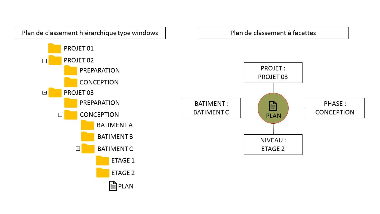 gestion électronique de documents, ANT'box : plan de classement